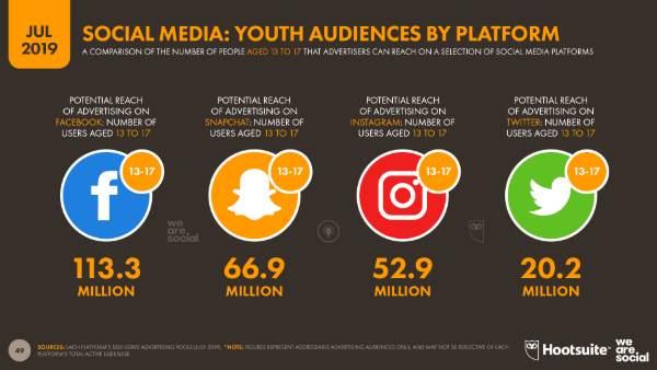 Cuáles son las aplicaciones más usadas por los jóvenes TOP 15 Apps Moviles con Mas Descargas en 2020
